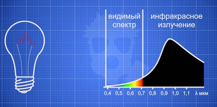 спектр излучения лампочки накаливания