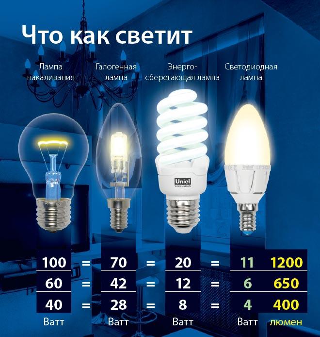 таблица соответствия ламп накаливания и светодиодных галогеновых и люминесцентных мощность люмены