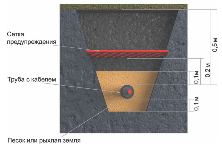 схема укладки подземного кабеля освещения на дачном участке или в загородном доме
