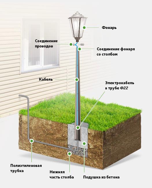 схема установки и монтажа уличного светильника на загородном участке