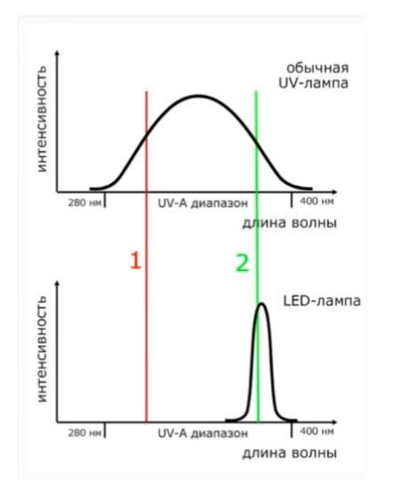 чем отличаются УФ от Led ламп для сушки ногтей