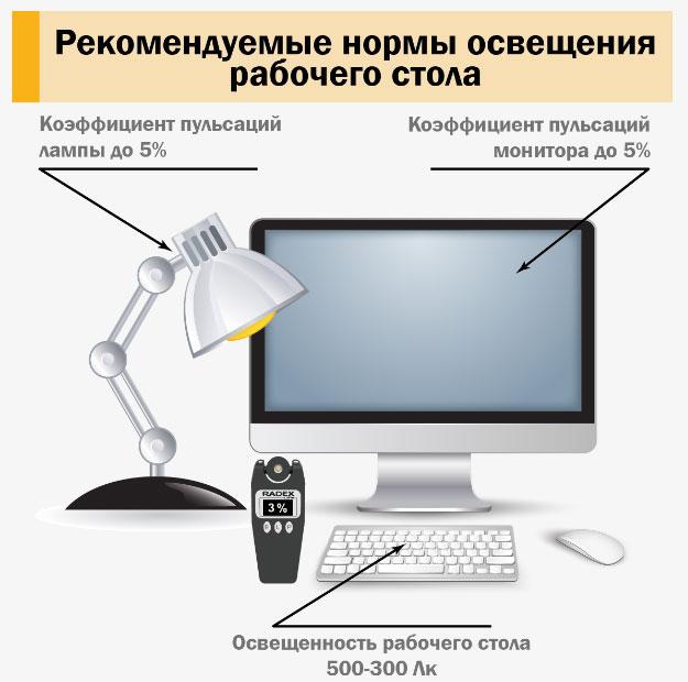 рекомендуемые параметры пульсации от ламп для натольной лампы школьника на рабочем столе