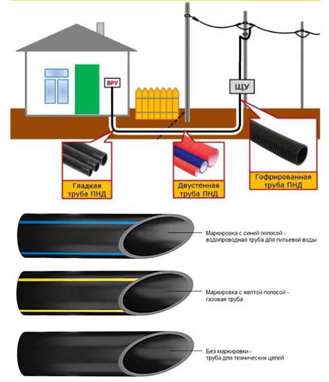 трубы ПНД для прокладки кабеля под землей