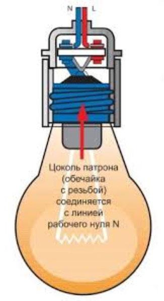 какая разница где подключать фазу а где ноль на патроне для лампочки