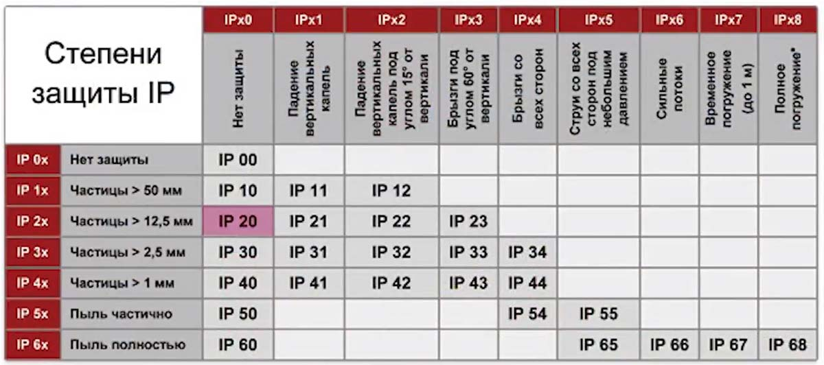уровни влагозащиты что означают IP