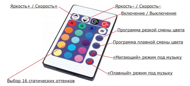 назначение кнопок на пульте дистанционного управления музыкального контроллера для цветомузыки