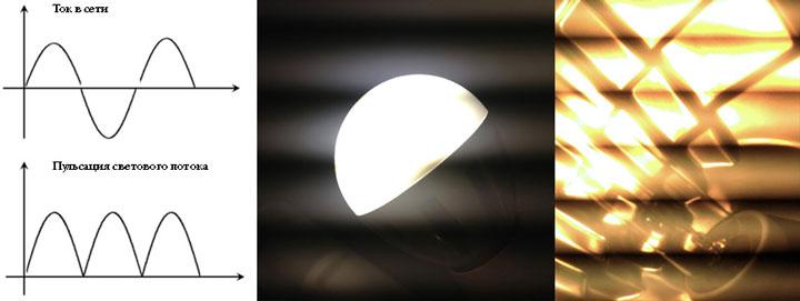 от чего происходит пульсация света