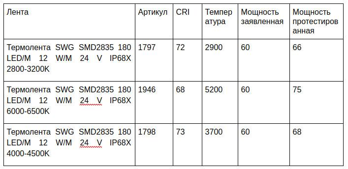 сравнительные технические характеристики темроленты светодиодной и ее отличия
