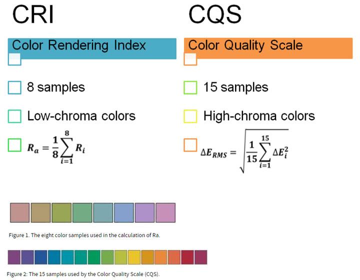 как рассчитываются индексы цветопередачи CRI и CQS формула и разница