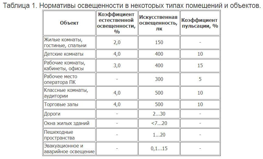 таблица нормативных значений коэффициента пульсаций в разных помещениях