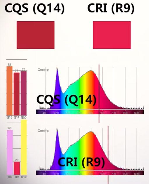 разница в красном цвете при замерах индекса цветопередачи CRI и CQS