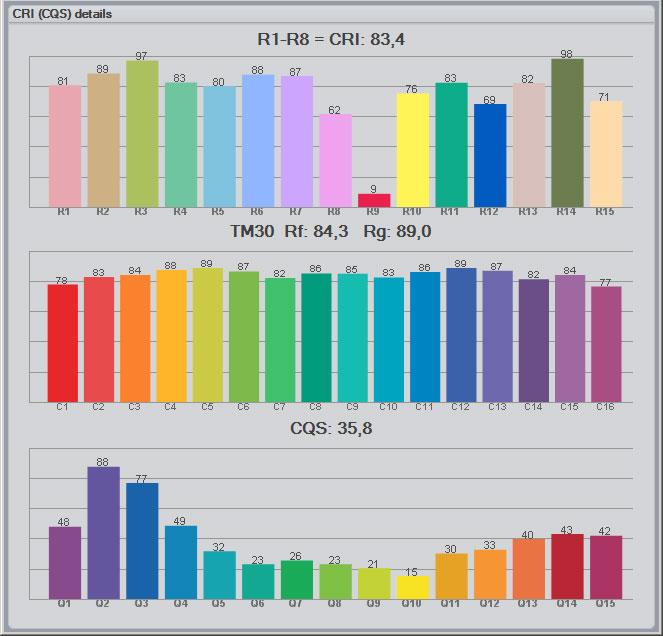 разница при измерениях одной и той же лампы по разным стандартам CRI CQS и TM-30