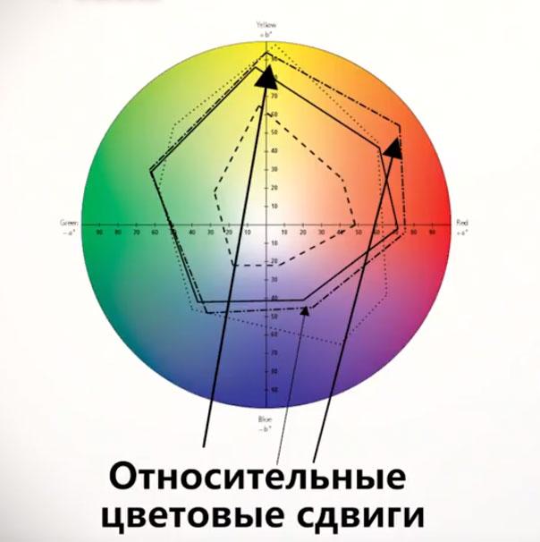 цветовые сдвиги при замерах индекса цветопередачи