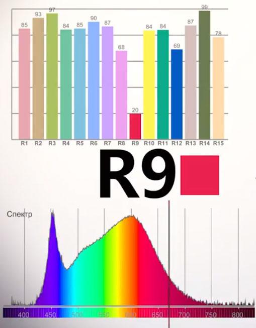 интенсивность красного цвета у светодиодов ниже чем у остальных источников света