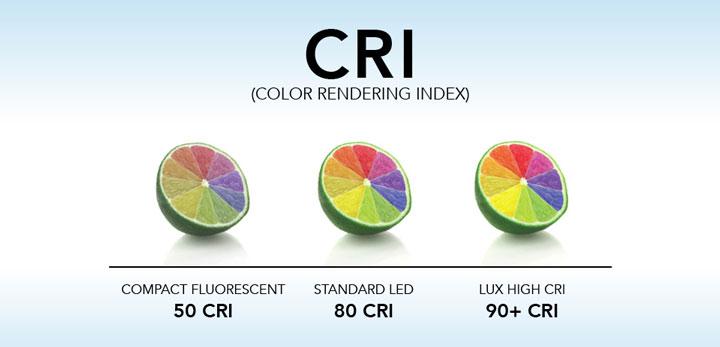 что такое индекс отображения цвета CRI
