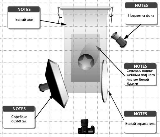 схемы подсветки при съемке предметов и продуктов