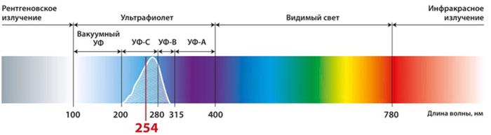 полный спектр солнечного света