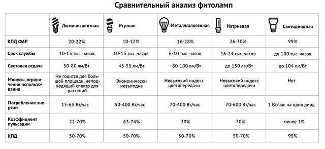 таблица сравнительного анализа фитоламп