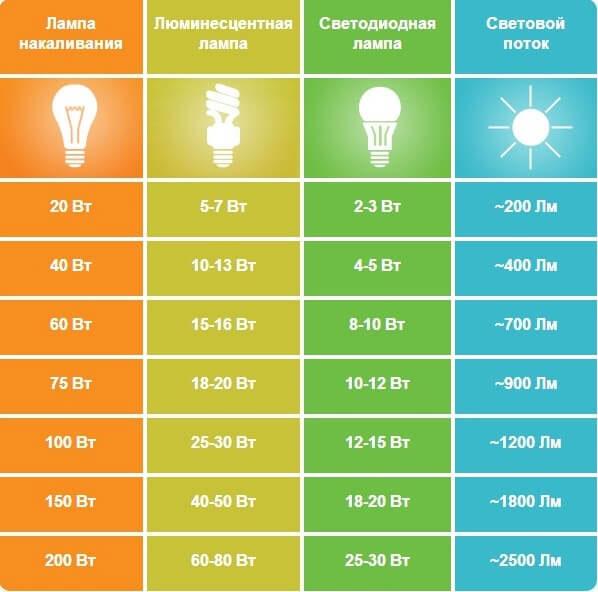 таблица соответствий мощности разных ламп освещения
