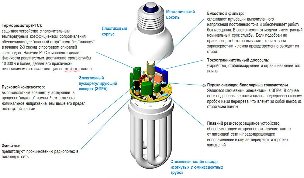 энергосберегающая лампочка что внутри