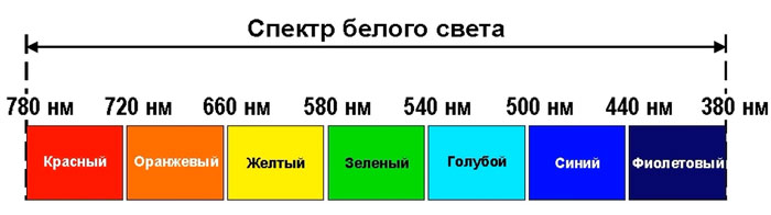 видимый спектр белого света