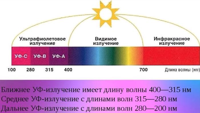 разный ультрафиолет какой самый опасный