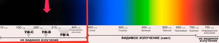 в каком диапазоне находится опасный ультрафиолет