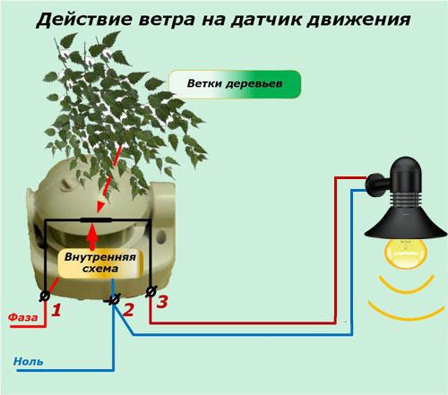 ложные срабатывания датчика движения из-за веток деревьев