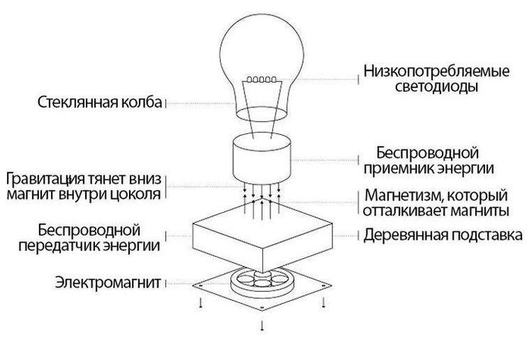 конструкция левитирующей лампы Flyte
