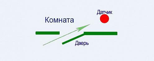 открытая дверь не перекрывает угол обзора датчика движения
