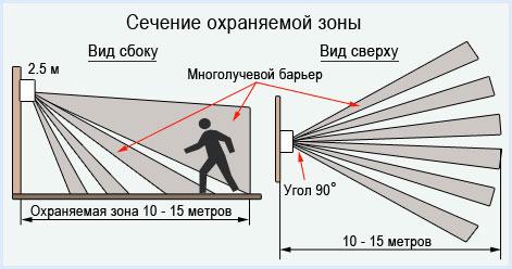 максимальная и минимальная чувствительность датчика движения