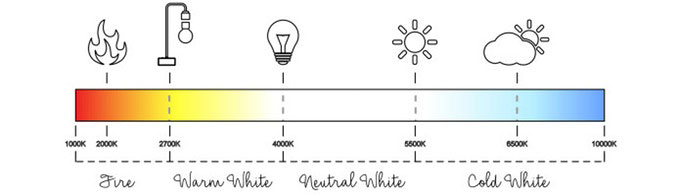 цветовая температура излучения левитирующей лампы