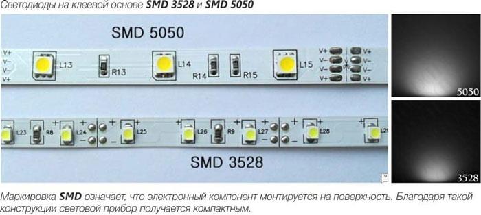 разница между светодиодной лентой SMD 5050 и 3528