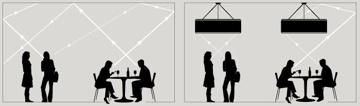 распространение звуковых волн в комнате с звукопоглощающими светильниками