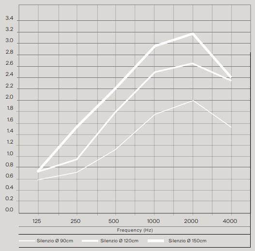 график поглощаения звука акустическими светильниками