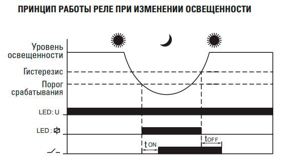 принцип работы фотореле датчика света