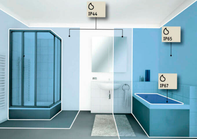 зоны безопасности в ванной комнате