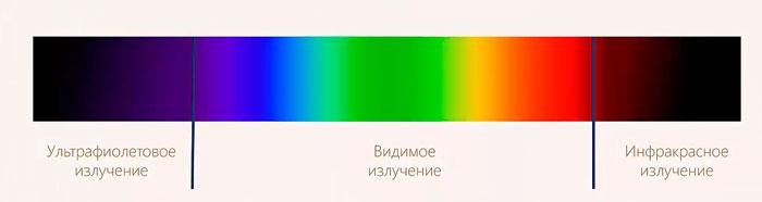 разложение солнечного спектра