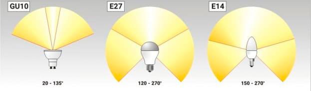угол рассеивания светодиодных лампочек