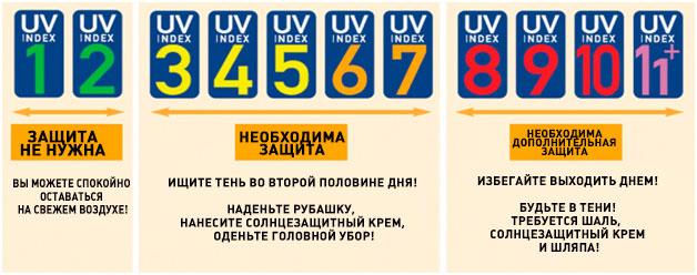 индекс ультрафиолета UV