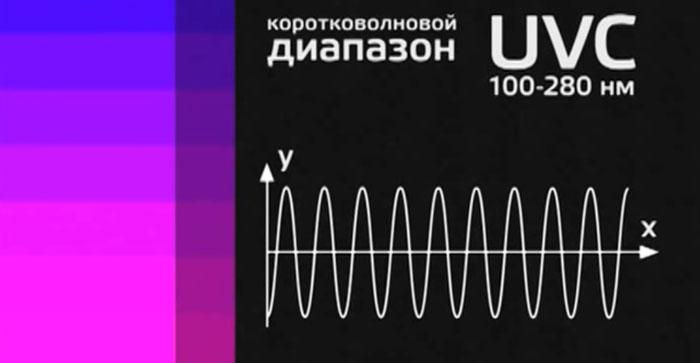 коротковолновой ультрафиолет