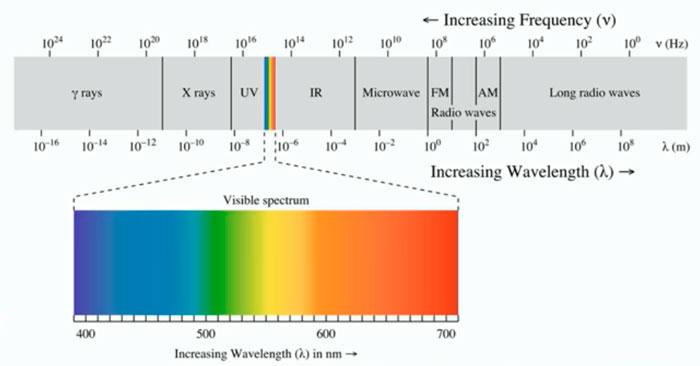 разложение спектра солнечного света