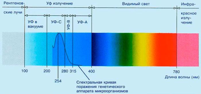 разложение спектра солнечного света с ультрафиолетом