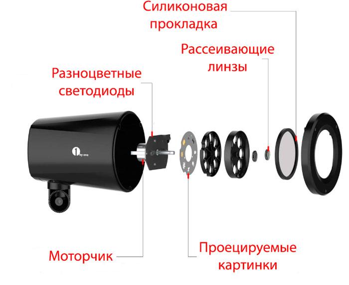 проектор с картинками для подсветки фасада в новый год устройство