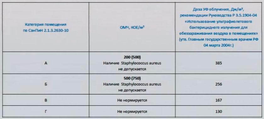 нормы облучения бактерицидными лампами помещений по категориям
