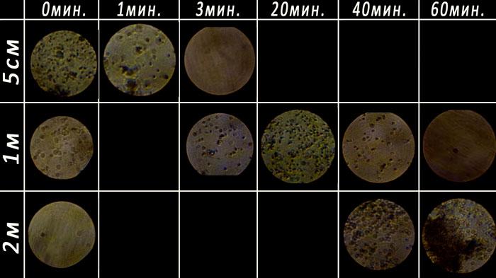 эффективность уф лампы на бактерии в зависимости от расстояния