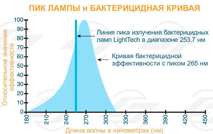 какой ультрафиолет у бактерицидной лампы