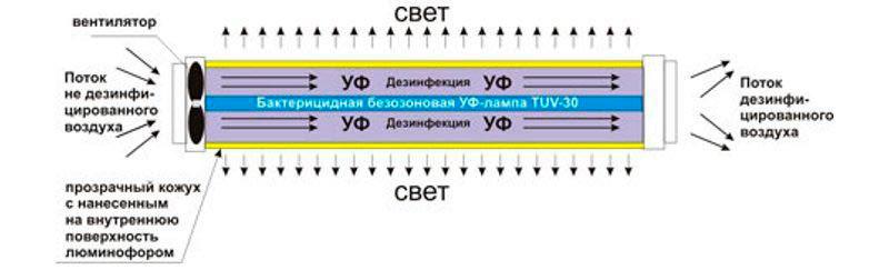 схема работы рециркулятора бактерицидной лампы