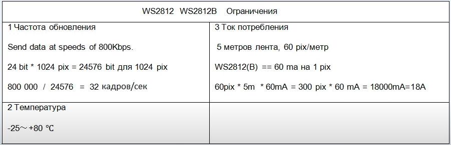 расчет тока потребления для лент 2812b