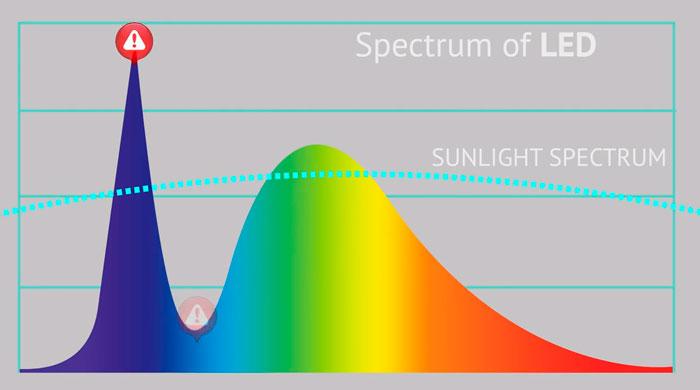 вредные для здоровья пики в спектре светодиодных ламп